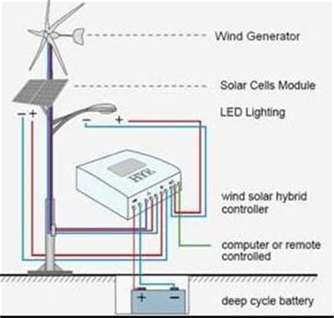solar light technical specification solar