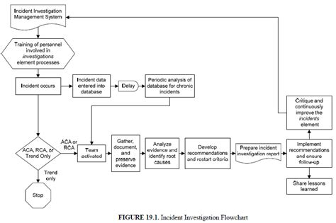 introduction  incident investigation aiche