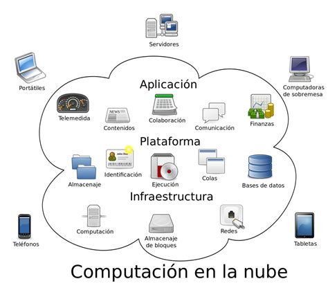 Qué Es La Nube  Cloud Computing  Ok Hosting  Hospedaje. Facts About Immune System Lithium For Bipolar. Course Requirements For Nursing. Personnel Performance Evaluation Samples. Wildlife Park 2 Dino World Storage In Durham. Professions In Engineering Nyc Process Server. Medicare Supplemental Prescription Plans. Motorcycle Storage Brooklyn Korean Cable Tv. Get My Credit Report Online Curso De Autocad