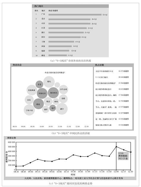 社会焦点透视镜系统——大数据视角下的舆情观测平台