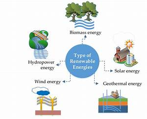 The Types Of Renewable Energy Resources Discussed In This