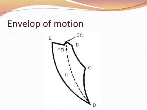 s envelope of movement mandibular movenets bocher