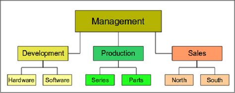 organizational flow chart organization charts flow diagrams and more apache openoffice wiki