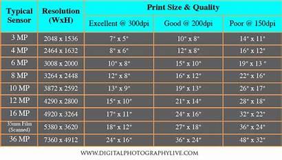 Megapixels Megapixel Chart Dpi Mp Pixels Printing