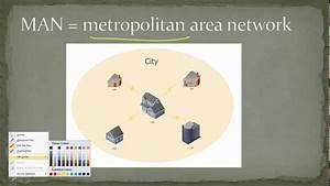 What Is Man  Metropolitan Area Network