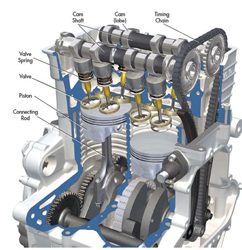 difference  car engines machine design