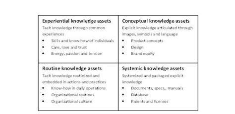 seci model  knowledge creation teacher knowledge exchange