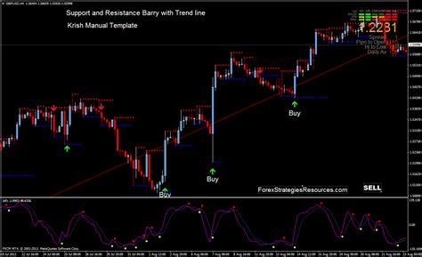 support  resistance barry  trend  forex