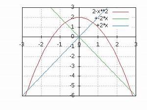 Fläche Unter Parabel Berechnen : theoretische frage zur berechnung von fl che zwischen parabel gerade und x achse ~ Themetempest.com Abrechnung