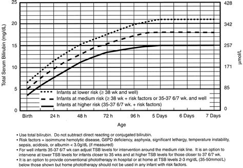 Normal Range For Pre Term Infant Blood Glucose Diabetes Inc
