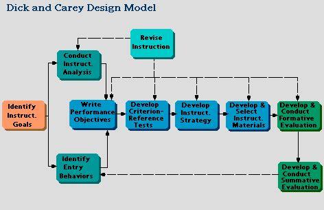 dick  careys isd model