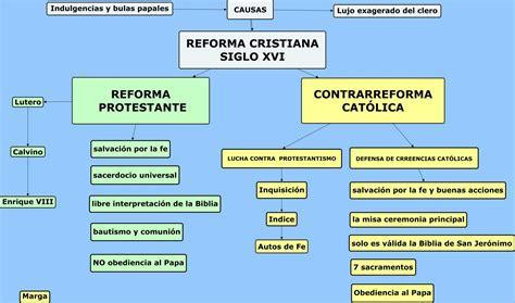 Historias  Y Prehistorias Esquema Reforma