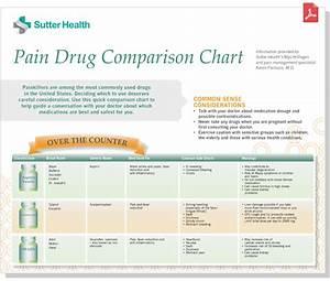 Painkiller Comparison Guide