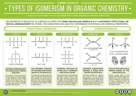 guide  types  isomerism  organic chemistry