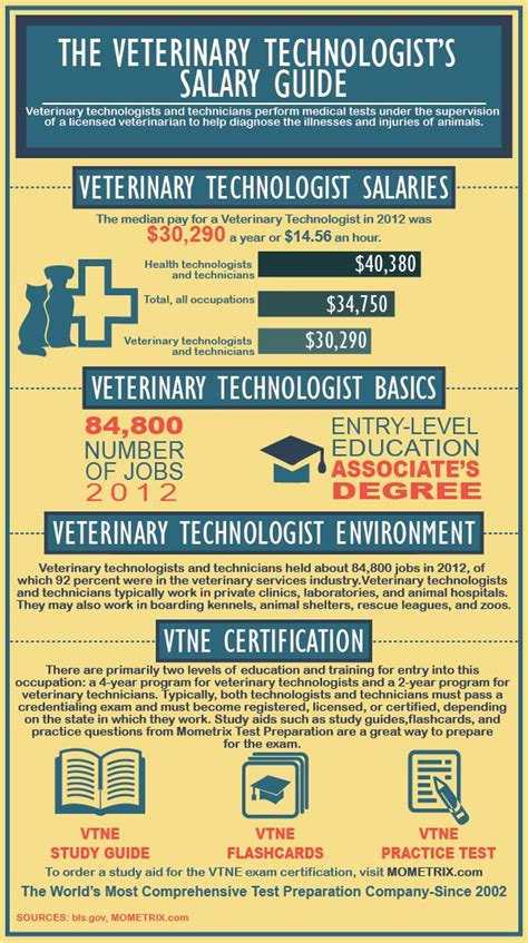 Technician Salary by Veterinary Technician S Salary Guide Careers Surgical