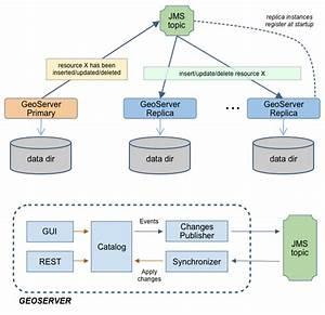 Jms Based Clustering  U2014 Geoserver 2 17 X User Manual