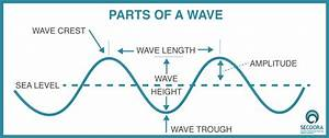 Wave Concepts And Terminology For Students And Teachers