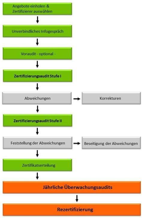 ablauf einer iso  zertifizierung qualitaetsmanagement