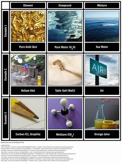 Examples Elements Compounds Mixtures