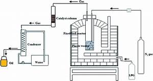 Catalytic Pyrolysis Of Plastic Waste For The Production Of