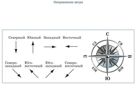 Ответы@ ;как узнать скорость ветра без всяких приборов?