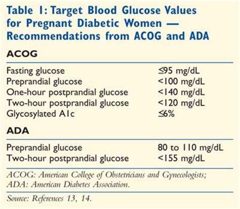 improving outcomes  pregnant patients  diabetes