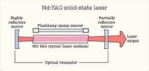 Laser construction
