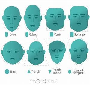Forme Visage Homme : quelle coupe de cheveux pour les hommes pour quel type de ~ Melissatoandfro.com Idées de Décoration