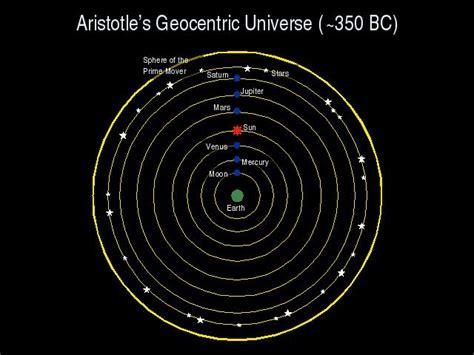 Aristotle Planetary Model
