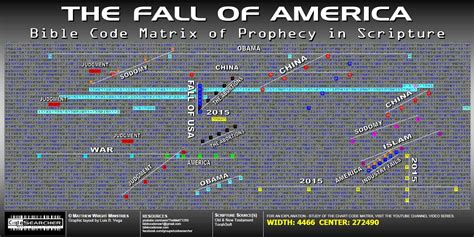 america  bible codes app