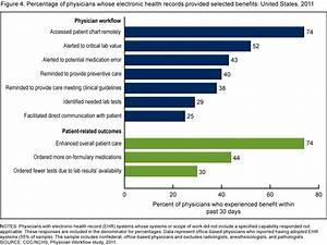 Products Data Briefs Number 98 July 2012