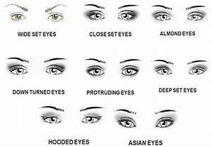 Mini Guide On Eyeliner For Different Eye Shapes Explained ...