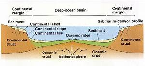 Oceanography 2nd Block Study Guide  2015