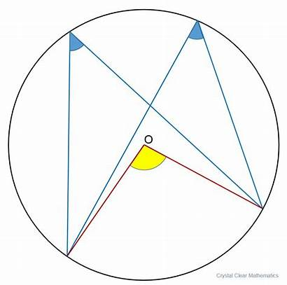 Circle Geometry Circles Same Angles Arc Remember