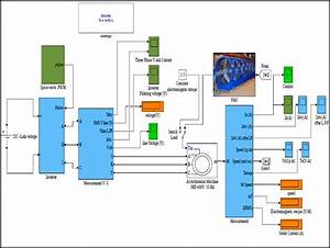 Subsystem Block Diagram Of  Vfd  Based Svpwm Inverter
