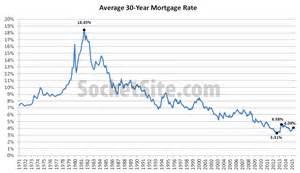 30-Year Mortgage Rates History