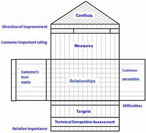 House Of Quality Lesson 4  Work Breakdown Structure  Wbs