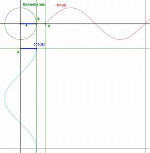 Sinus Cosinus Berechnen : schnittwinkel warum sin cos mathematik vektoren ~ Themetempest.com Abrechnung