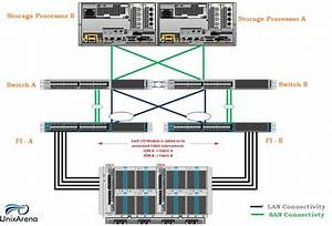 Setup The Cisco Ucs Environment And Configure The Ucs