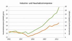 Stromverbrauch Berechnen 2 Personen : durchschnittlicher stromverbrauch solarautonomie ~ Themetempest.com Abrechnung