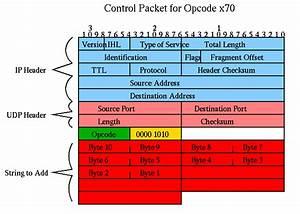 Cs 535  Machine Problem 3  Analyzer