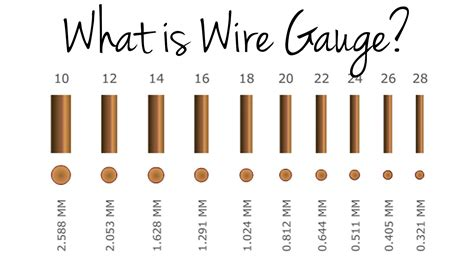 what is wire chart wire chart
