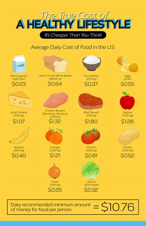 The Inexpensive True Cost Of A Healthy Lifestyle Infographic