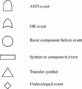Typical Symbols Used In Fault Tree Analysis