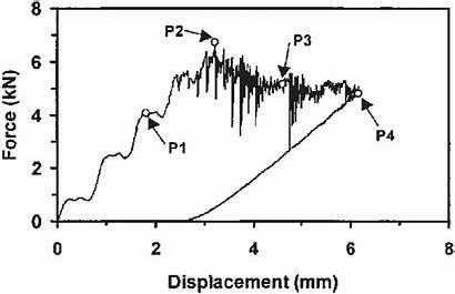 Force Impact Displacement Flexural Plate Vs Diagram