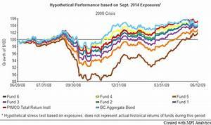 Peer Analysis Of Pimco Total Return Pttrx