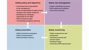 For Baam Students Airport Safety Management