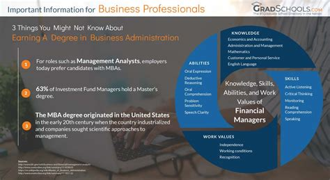 top business administration management doctorate
