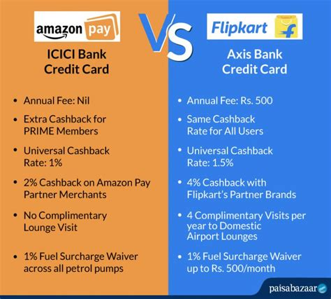 Amazon in collaboration with icici bank launched amazon pay icici bank credit card in october 2018. Amazon Pay ICICI Bank Credit Card Review | Paisabazaar.com - 20 November 2020