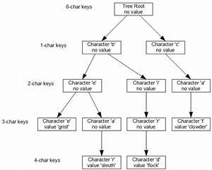 String Tree Dictionary